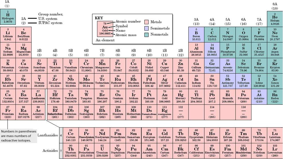 Chemistry table